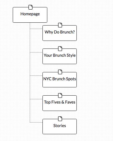 TheBrunchNYC Sitemap (Vertical)